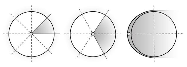 گراف تئوری دایره سوم