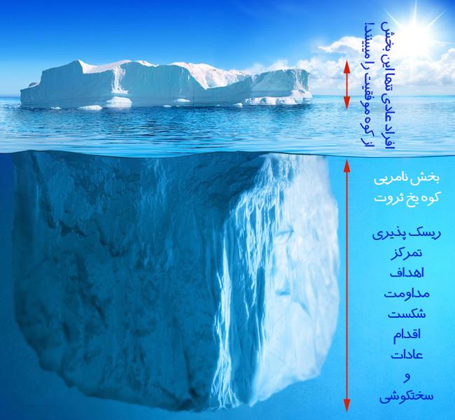 کوه یخ ثروت آفرینی